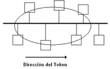 Ieee Wikipedia on Token Bus Network   Wikipedia  The Free Encyclopedia