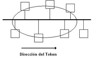 Token bus network - Token passing in a Token bus network
