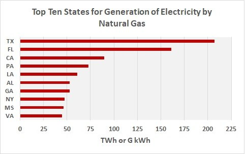 Top Ten States for Electric Energy generation by Natural Gas