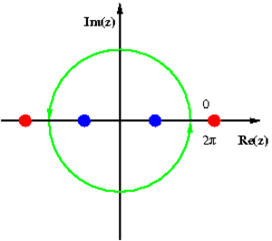 Contour integration - Image: Trigonometric To Complex