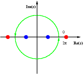 Contour integration - Image: Trigonometric To Complex