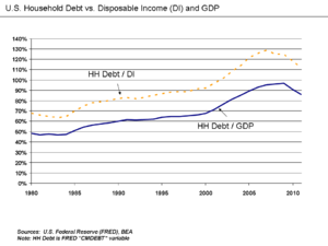 Household debt - Household debt relative to disposable income and GDP.