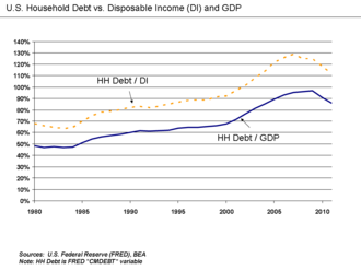 Credit crunch - U.S. household debt relative to disposable income and GDP.