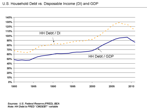 US household debt relative to disposable income and GDP. U.S. Household Debt Relative to Disposable Income and GDP.png