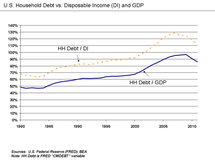 U.S. household debt relative to disposable income and GDP. U.S. Household Debt Relative to Disposable Income and GDP.png