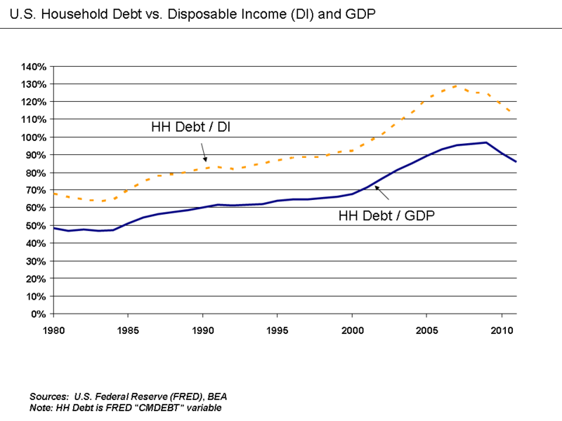 U.S. Household Debt Relative to Disposable Income and GDP.png