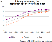 Iran-Education, science and technology-UIS Literacy Rate Iran population plus 15 1975-2015
