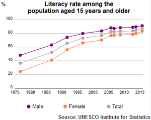 Education in Iran - Literacy Rate of Iran population plus 15 1975-2015 by UNESCO Institute of Statistics