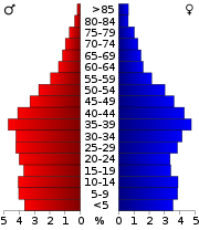 Age distribution in Virginia Beach