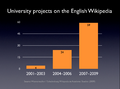 University projects on the English Wikipedia (2001-2009).png