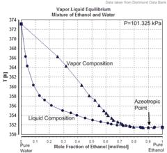 Larutan ideal wikipedia bahasa indonesia ensiklopedia bebas diagram kesetimbangan uap cair dari campuran azeotropik etanolair ccuart Gallery
