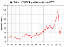 A graph of NYMEX light-sweet crude oil price changes from 1996 to 2009 (not adjusted for inflation). In 1996, the price was about US$20 per barrel. Since then, the prices saw a sharp rise, peaking at over $140 per barrel in 2008. It dropped to about $70 per barrel in mid-2009.