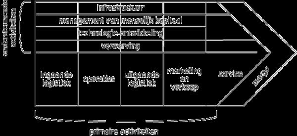 De waardeketen grafisch voorgesteld
