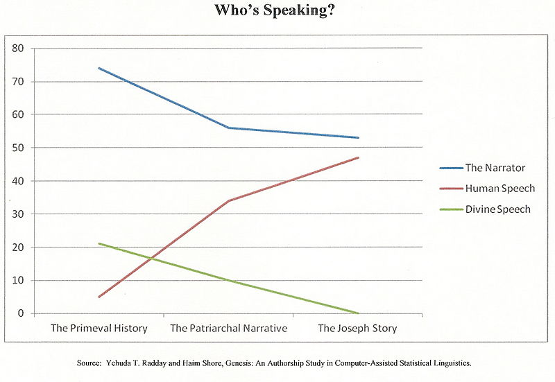 File:Who's Speaking in Genesis.jpg