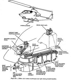 M129 grenade launcher - Schematic of the XM28 armament subsystem, including the XM129 grenade launcher in AH-1 Cobra