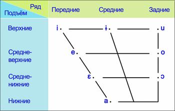 Система гласных нижнелужицкого языка