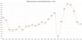 Производство автомобилей России (1992-2016).png