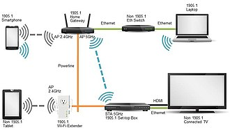 IEEE 1905 - 1905.1 home network (does not show AC powerline or MoCA connectivity)