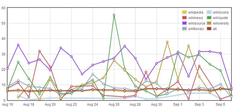 Wikimedia gender gap chart as at 2013-09-06