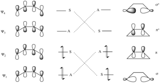 Woodward–Hoffmann rules - 4 electron electrocyclization reaction correlation diagram with a conrotatory mechanism.