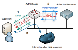 IEEE 802.1X - EAP data is first encapsulated in EAPOL frames between the Supplicant and Authenticator, then re-encapsulated between the Authenticator and the Authentication server using RADIUS or Diameter.