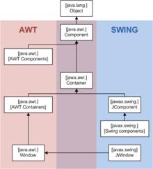 Swing (Java) - Wikipedia