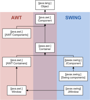 Swing (Java) - AWT and Swing class hierarchy