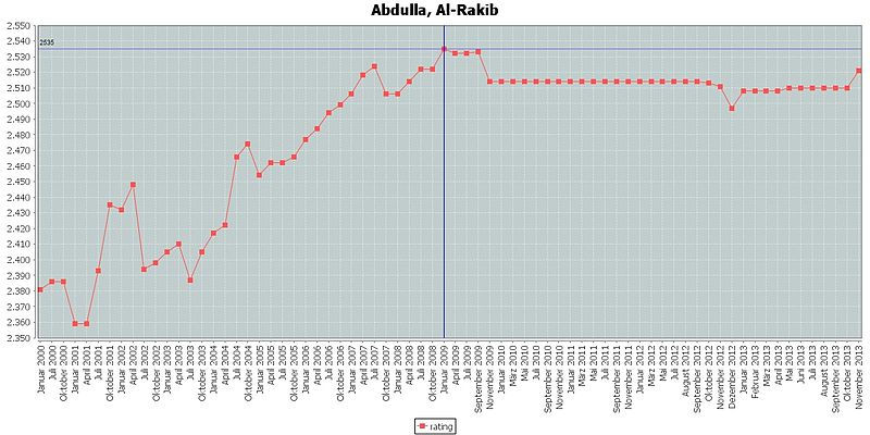 Abdulla, Al-Rakib rating.jpg