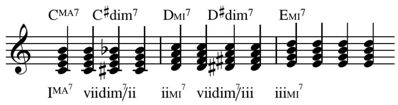 how to write a diminished chord