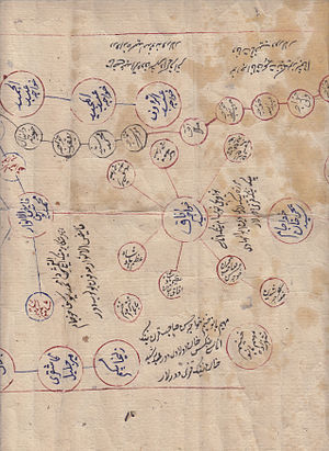 Afaq Khoja -  Genealogy book showing Akaq Khoja as a sayid, a descendant of Muhammad