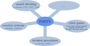 Parity game - Most common applications of parity game solving.