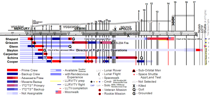 AstronautAssignmentsChart-Mercury7