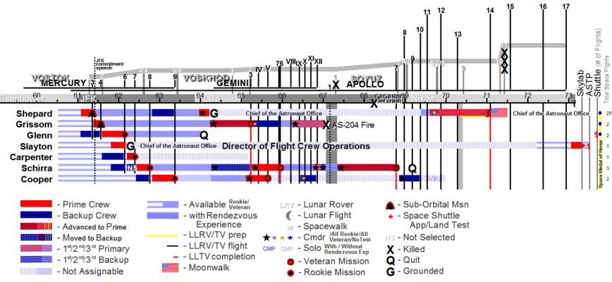 868px AstronautAssignmentsChart Mercury7 project mercury wikipedia