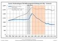 Bevölkerungsentwicklung Lunow-Stolzenhagen.pdf