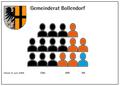 Bollendorf Gemeinderat.png