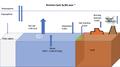Bromine Biogeochemical Cycle.png