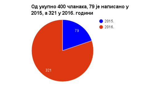 CEE Spring Serbia 2015 and 2016 - number of articles 01.png