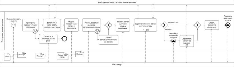 Модель бизнес-процесса в