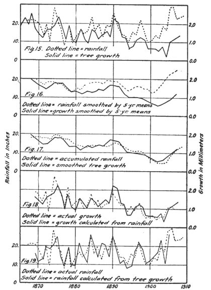Climatic Cycles and Tree-Growth Figs 15-19.jpg