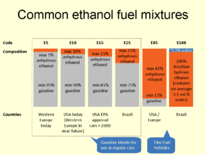 Common ethanol fuel mixtures - Summary of the main ethanol blends used around the world