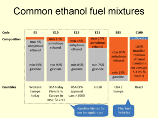 Common ethanol fuel mixtures Motor fuels to which ethanol has been added