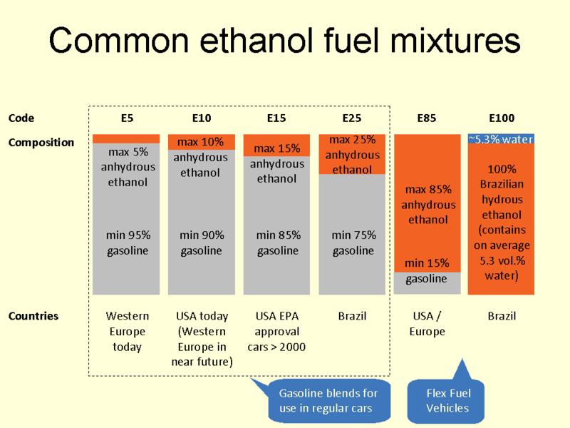 Ethanol Methanol Fuel Kitchener Waterloo