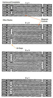 Electronics/Transformer Design - Wikibooks, open books for an open on