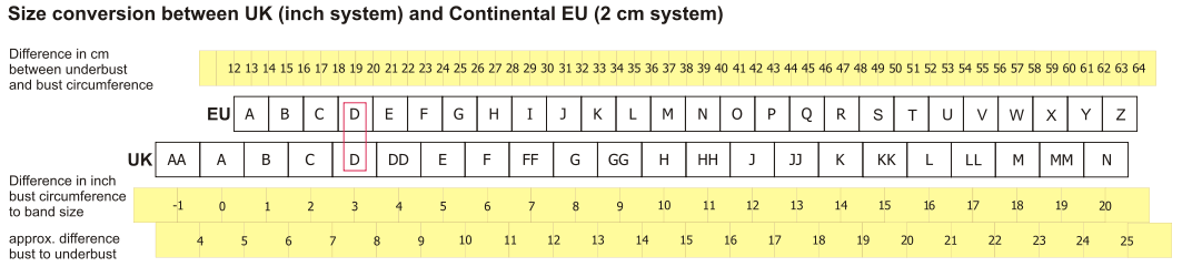 Conversion of Continental European and British cup sizes