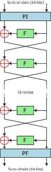 Data Encryption Standard - Wikipedia, la enciclopedia libre