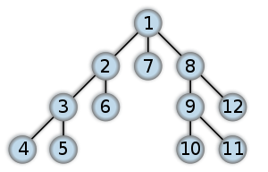 Order in which the nodes get expanded