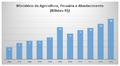Despesas Anuais do Ministério da Agricultura, Pecuária e Abastecimento.png