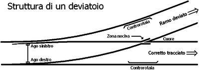 Schema di un deviatoio semplice sinistro.