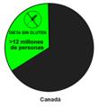Diagrama población Sin Gluten Canadá.png