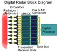 Digital Radar Block Diagram.PNG